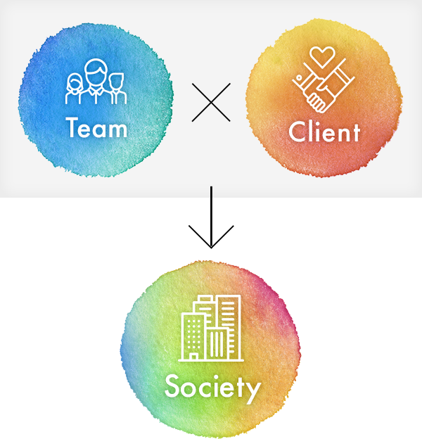 Team × client → society